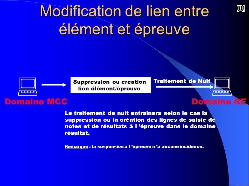 Modification de lien entre élément et épreuve