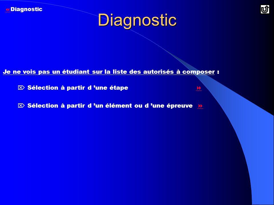 Diagnostic Diagnostic. Je ne vois pas un étudiant sur la liste des autorisés à composer :