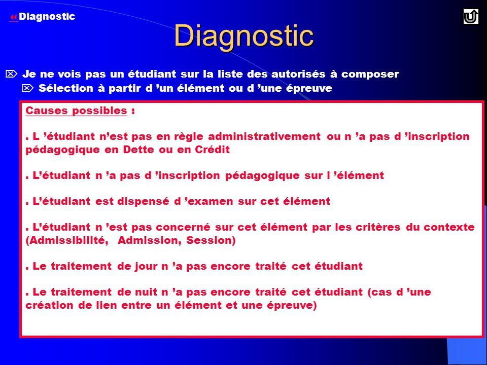 Diagnostic Diagnostic.  Je ne vois pas un étudiant sur la liste des autorisés à composer.  Sélection à partir d 'un élément ou d 'une épreuve.
