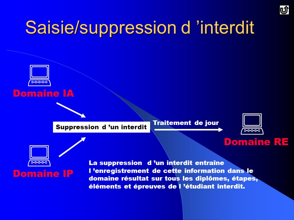 Saisie/suppression d 'interdit