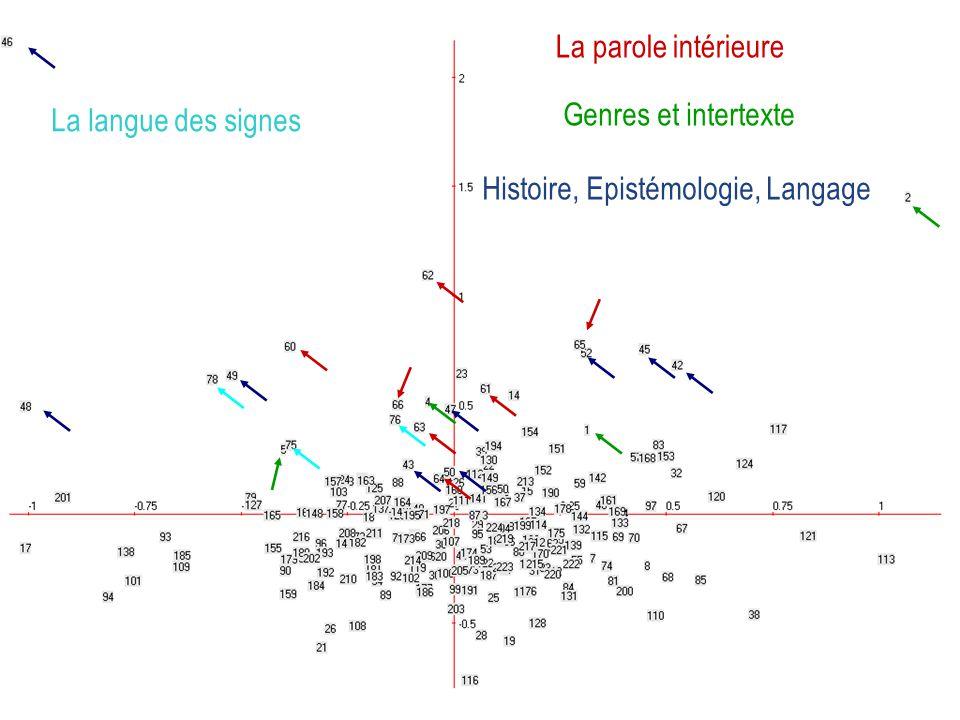 La parole intérieure Genres et intertexte La langue des signes Histoire, Epistémologie, Langage