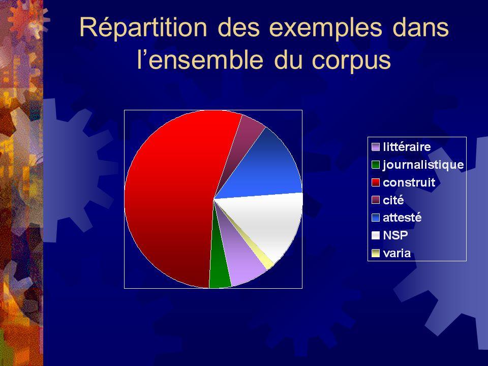 Répartition des exemples dans l'ensemble du corpus