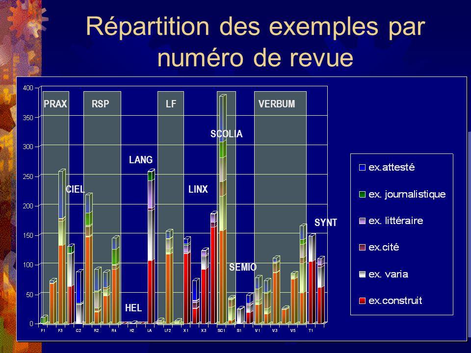 Répartition des exemples par numéro de revue