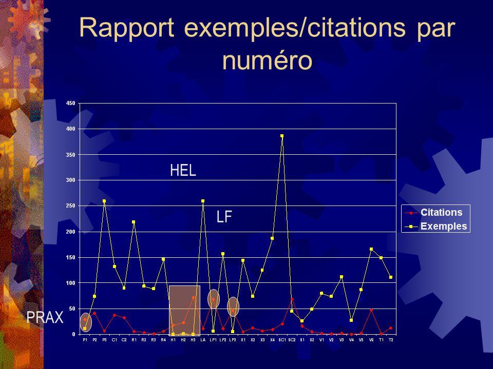 Rapport exemples/citations par numéro