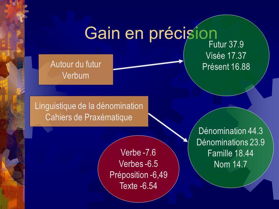 Gain en précision Futur 37.9 Visée 17.37 Présent 16.88 Autour du futur
