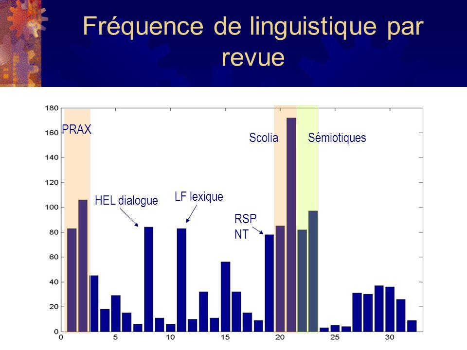 Fréquence de linguistique par revue