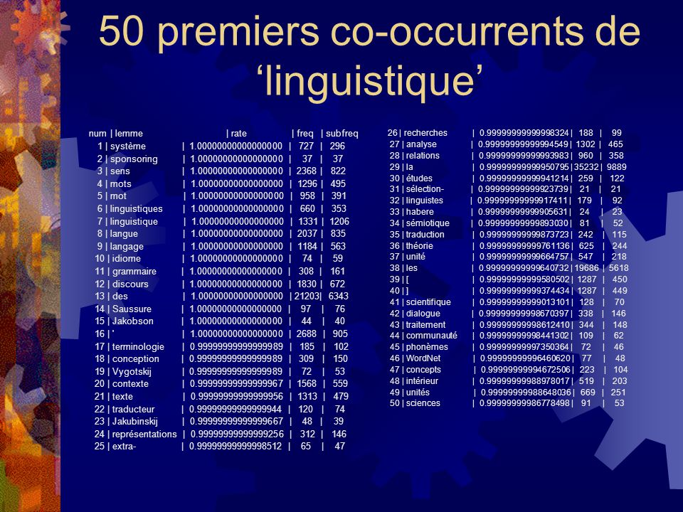 50 premiers co-occurrents de 'linguistique'