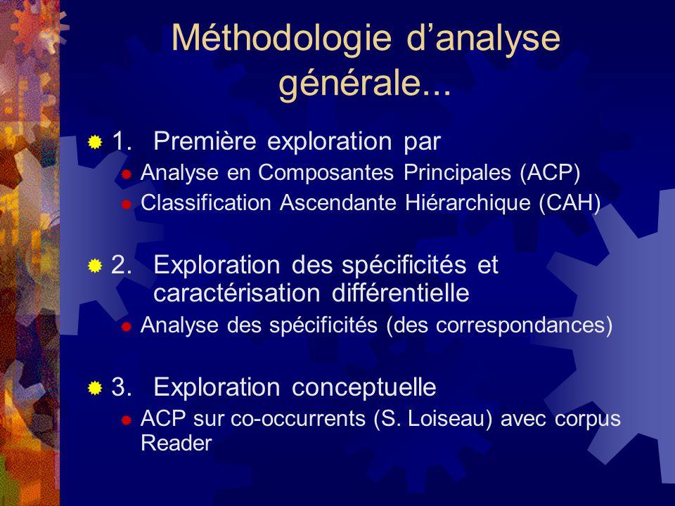Méthodologie d'analyse générale...