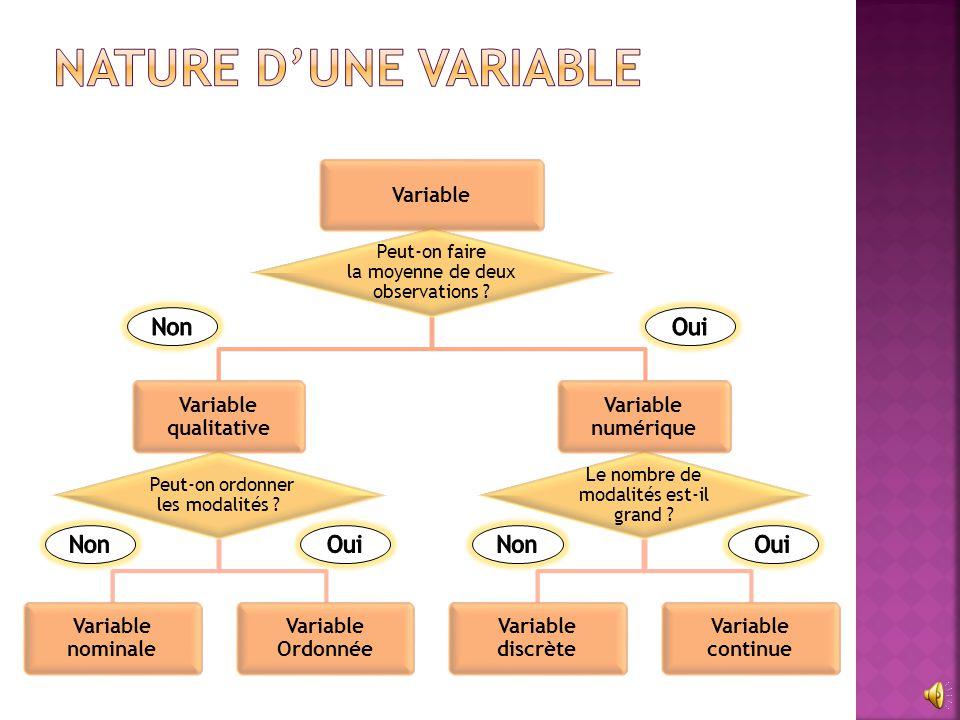 Nature d'une variable Non Oui Non Oui Non Oui Variable