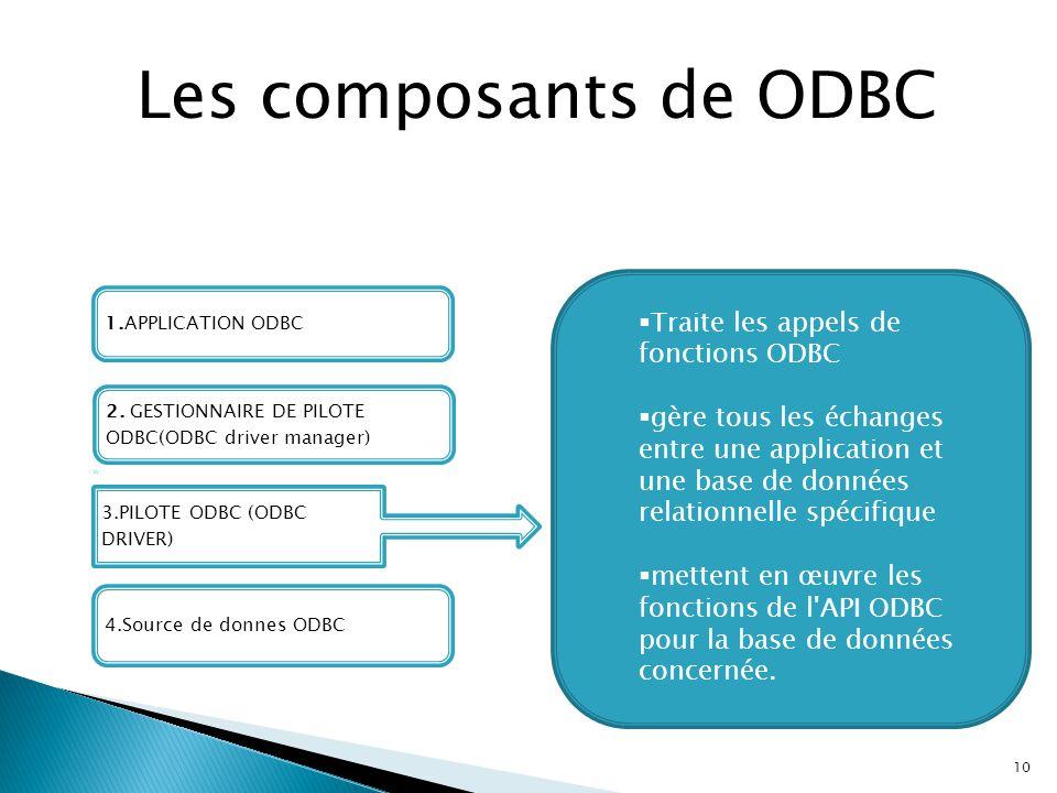 Les composants de ODBC Traite les appels de fonctions ODBC
