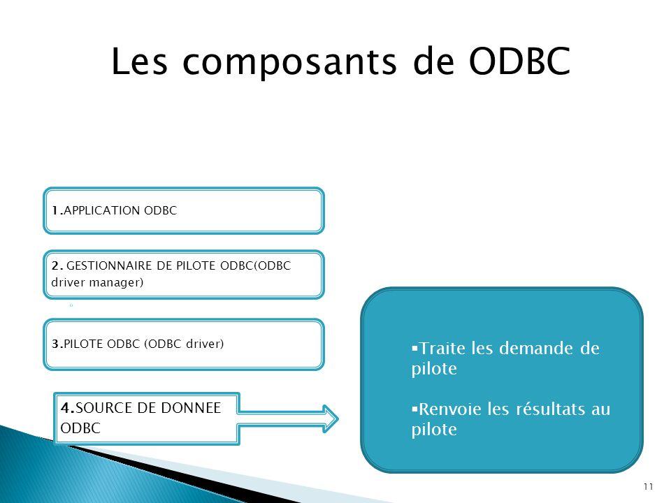Les composants de ODBC Traite les demande de pilote