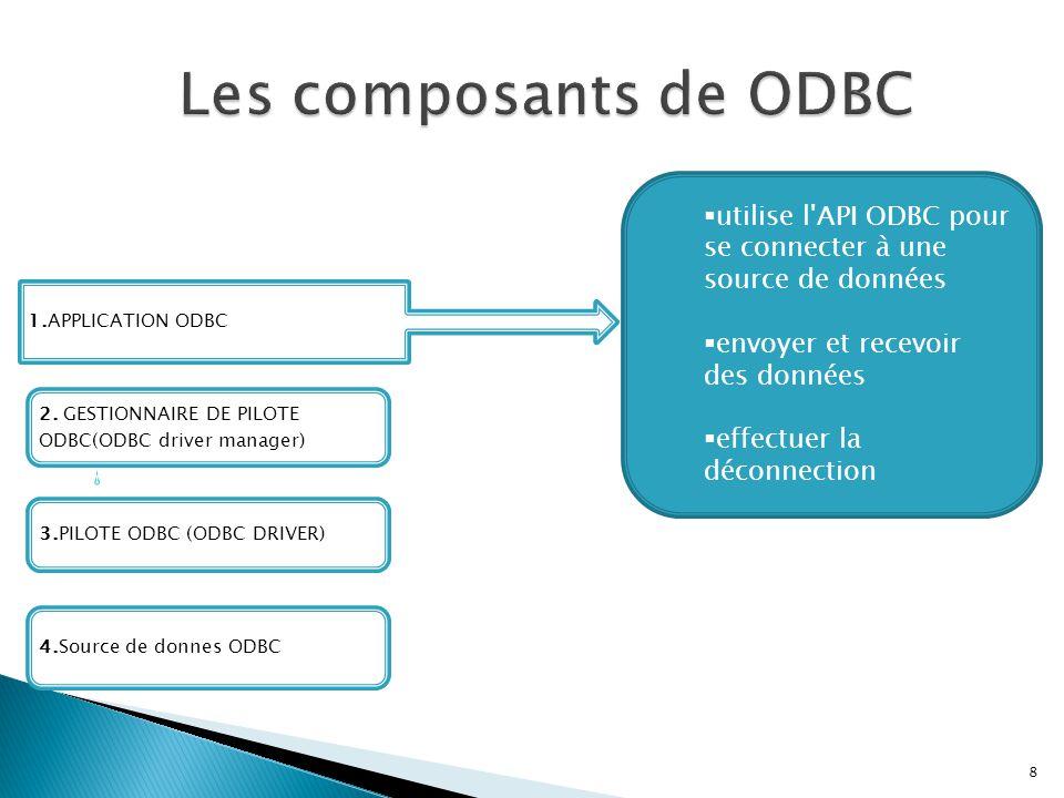 Les composants de ODBC utilise l API ODBC pour se connecter à une source de données. envoyer et recevoir des données.