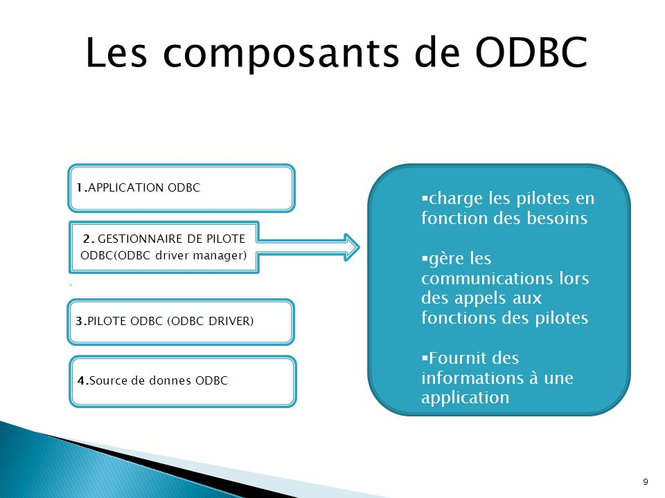 2. GESTIONNAIRE DE PILOTE ODBC(ODBC driver manager)