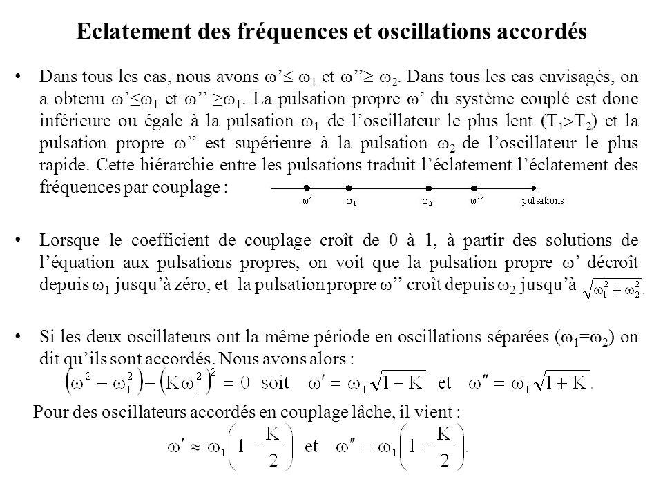 Eclatement des fréquences et oscillations accordés