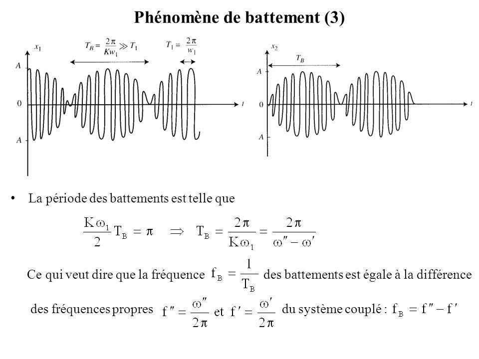 Phénomène de battement (3)