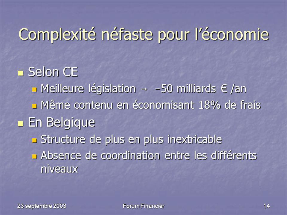 Complexité néfaste pour l'économie