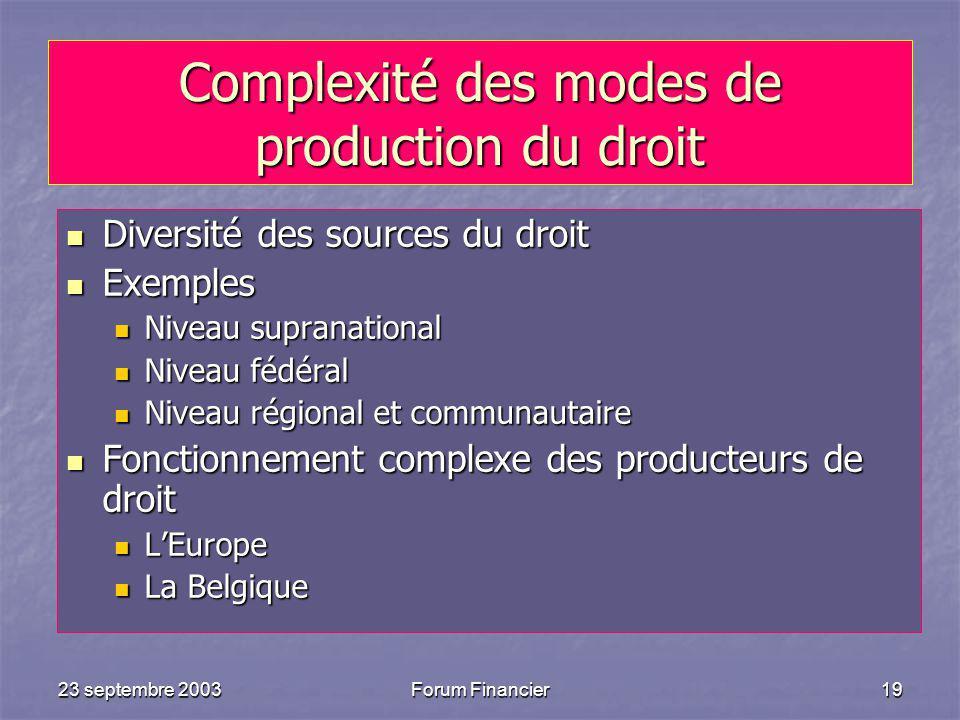 Complexité des modes de production du droit