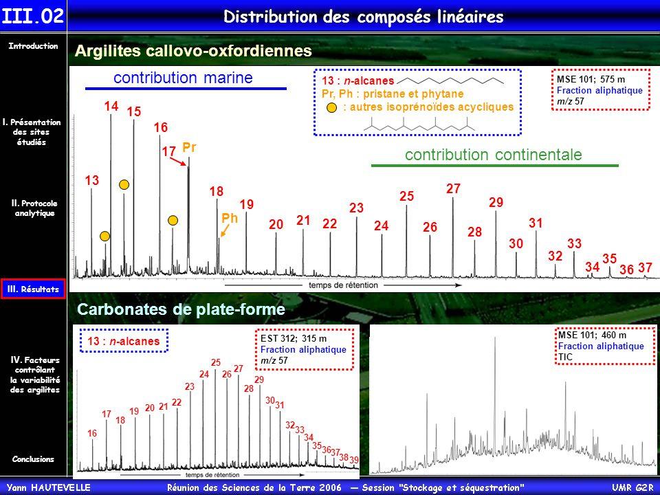 Distribution des composés linéaires