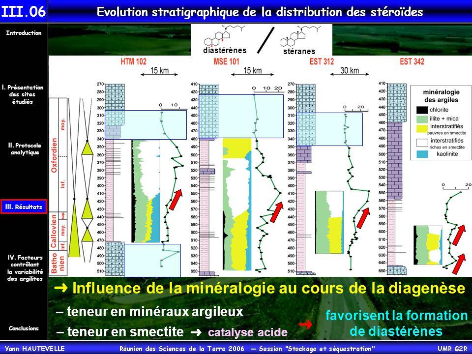 Evolution stratigraphique de la distribution des stéroïdes