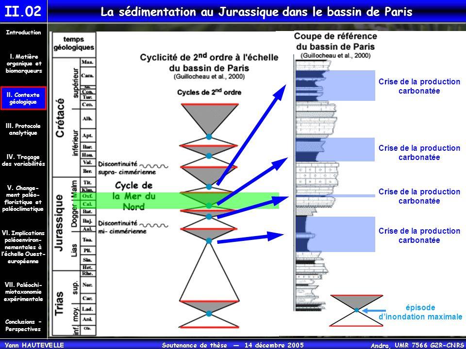 II.02 La sédimentation au Jurassique dans le bassin de Paris