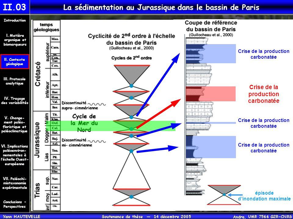 II.03 La sédimentation au Jurassique dans le bassin de Paris