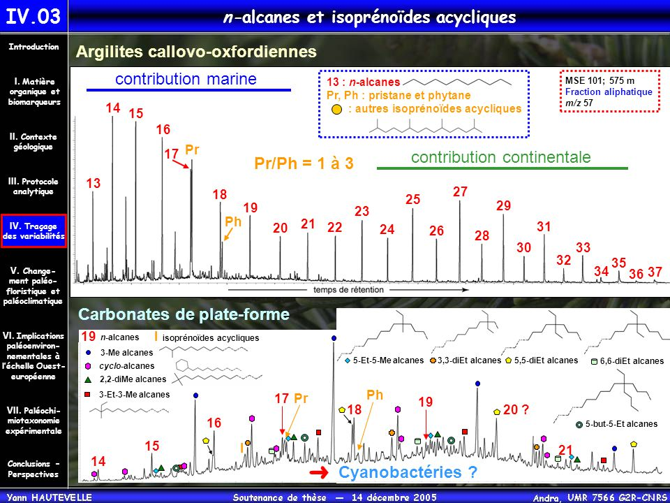 n-alcanes et isoprénoïdes acycliques