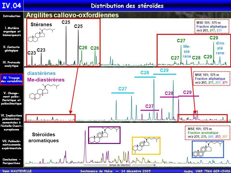 Distribution des stéroïdes