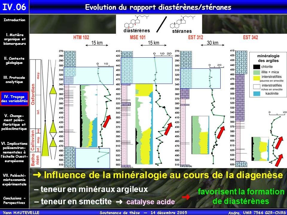 Evolution du rapport diastérènes/stéranes