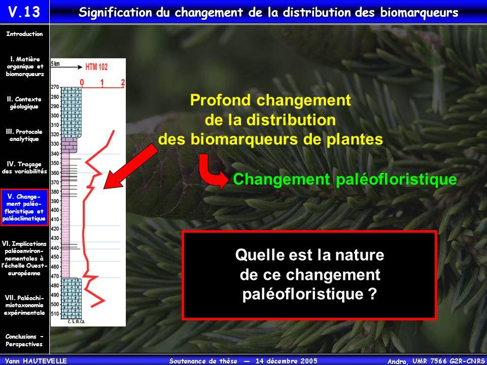 Signification du changement de la distribution des biomarqueurs