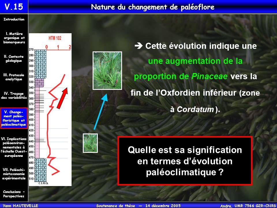 Nature du changement de paléoflore