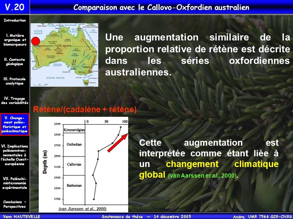 Comparaison avec le Callovo-Oxfordien australien