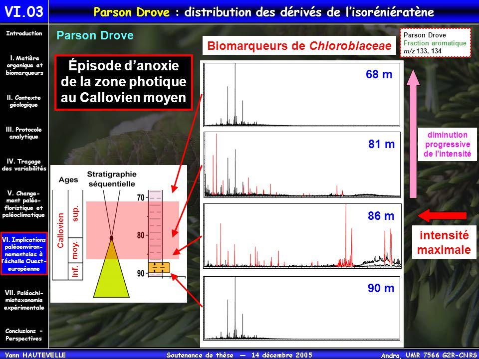 Parson Drove : distribution des dérivés de l'isoréniératène