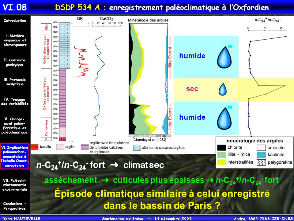 DSDP 534 A : enregistrement paléoclimatique à l'Oxfordien