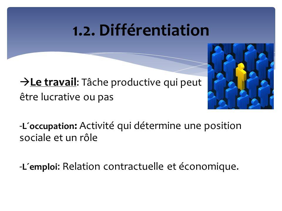 1.2. Différentiation