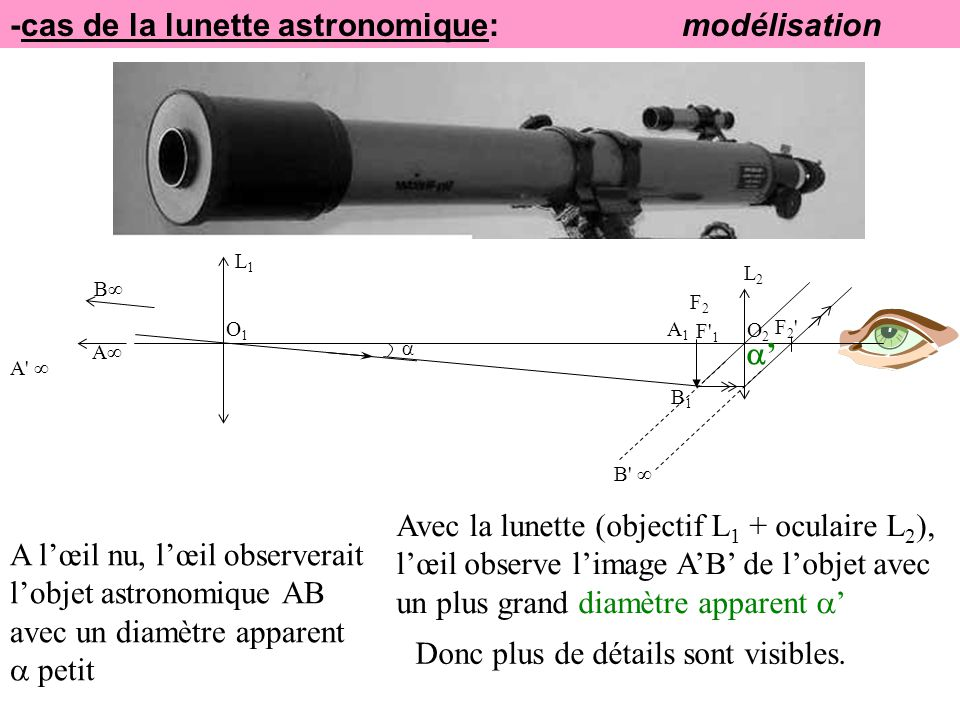 -cas de la lunette astronomique: modélisation