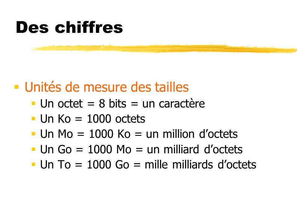 Des chiffres Unités de mesure des tailles