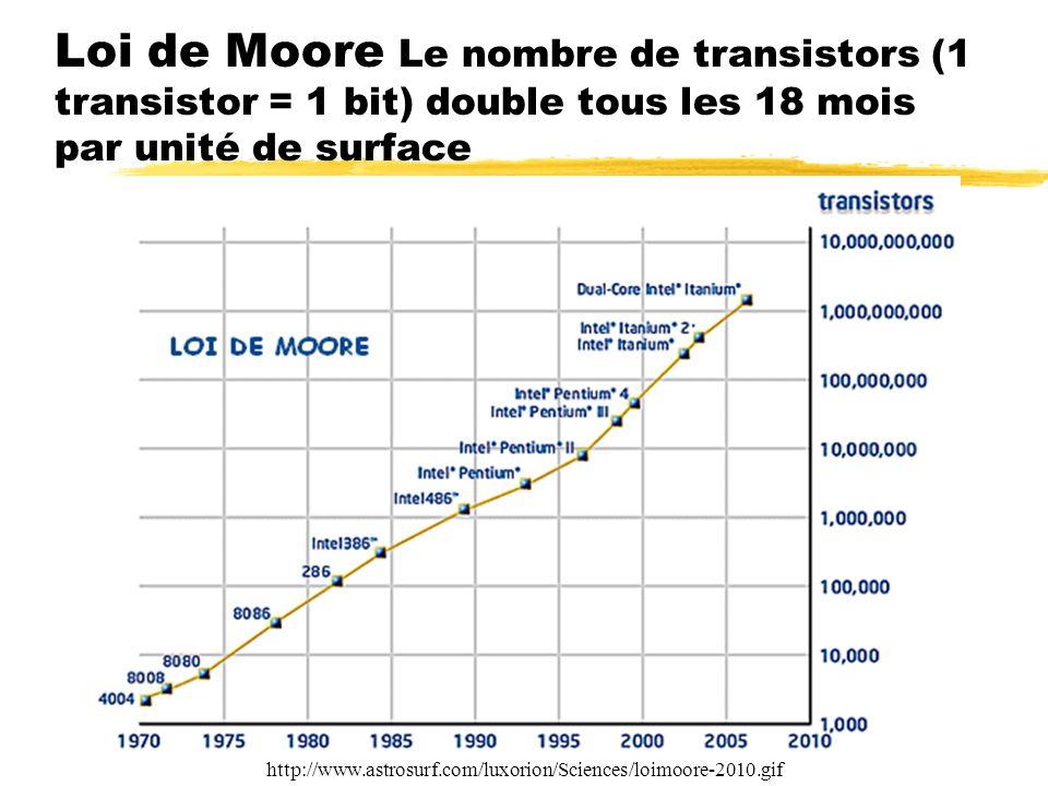 Loi de Moore Le nombre de transistors (1 transistor = 1 bit) double tous les 18 mois par unité de surface