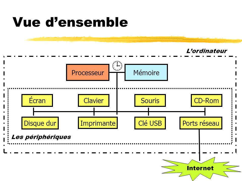 Vue d'ensemble  Processeur Mémoire Écran Clavier Souris CD-Rom