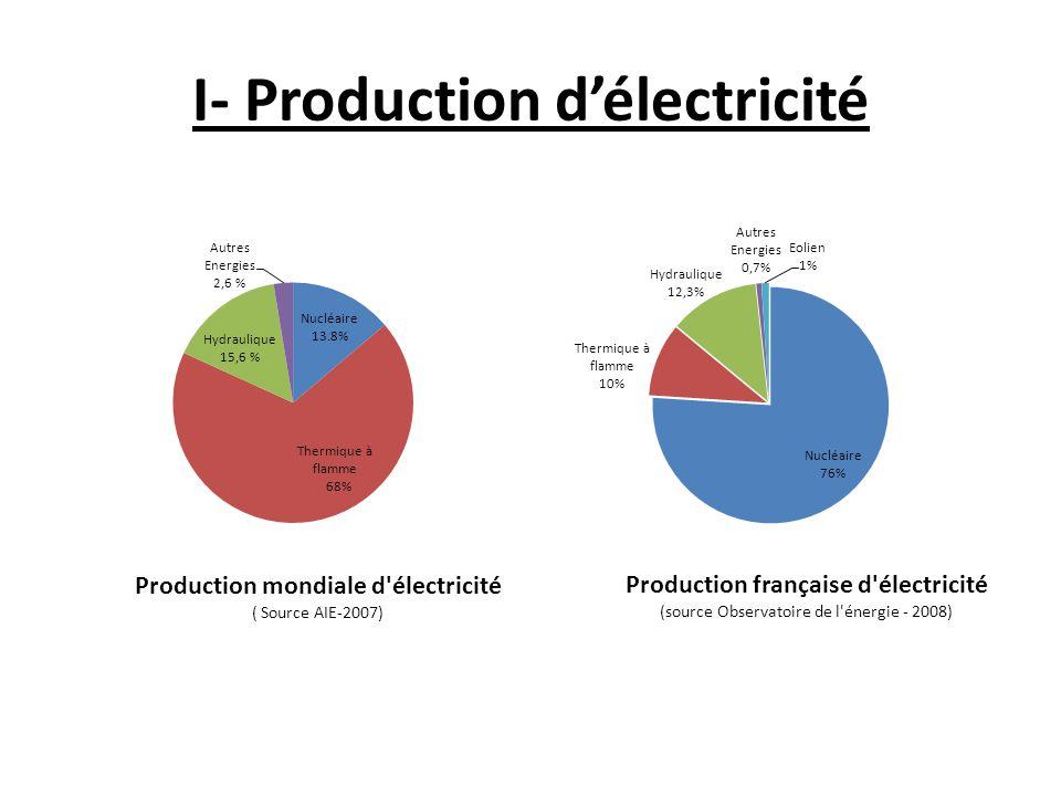 I- Production d'électricité