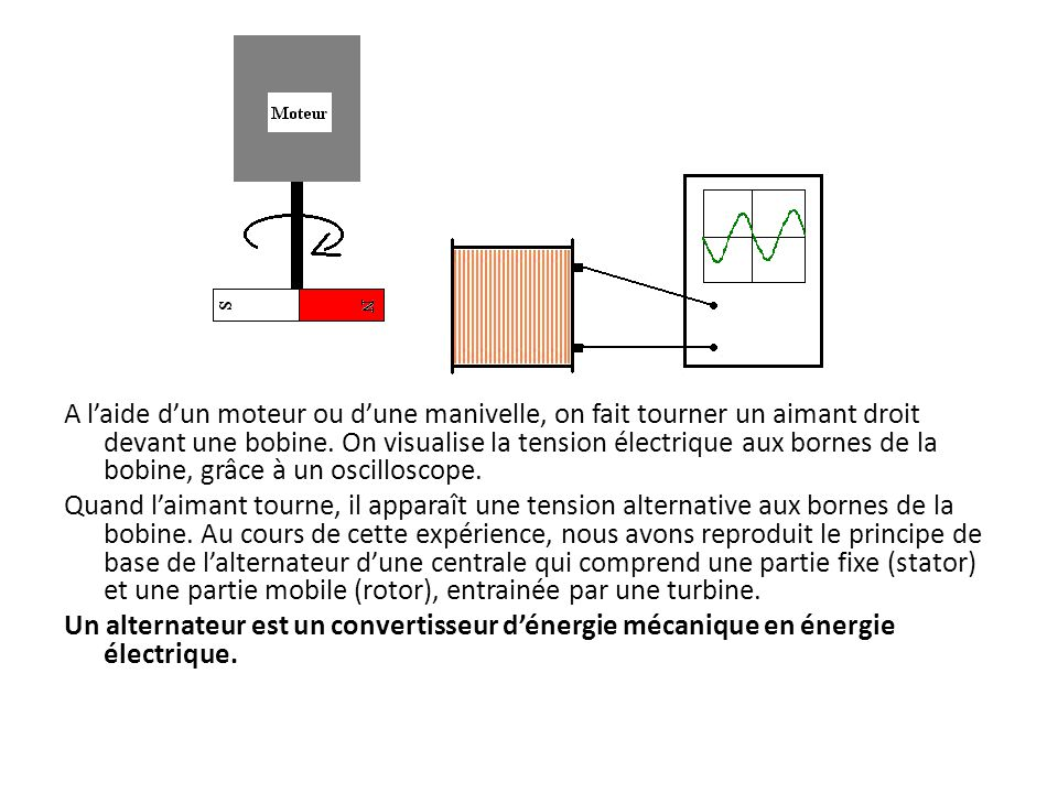 A l'aide d'un moteur ou d'une manivelle, on fait tourner un aimant droit devant une bobine. On visualise la tension électrique aux bornes de la bobine, grâce à un oscilloscope.