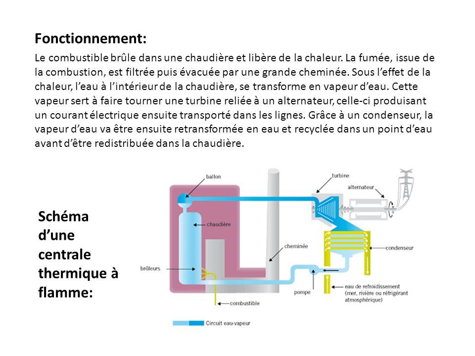 Schéma d'une centrale thermique à flamme: