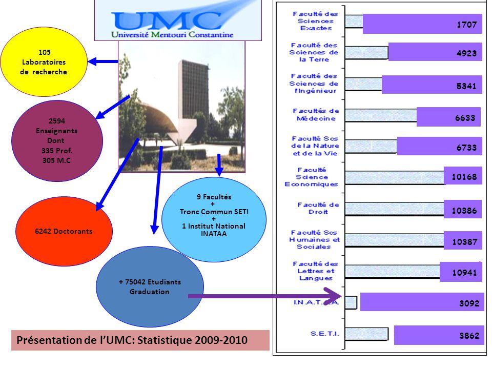 Présentation de l'UMC: Statistique 2009-2010