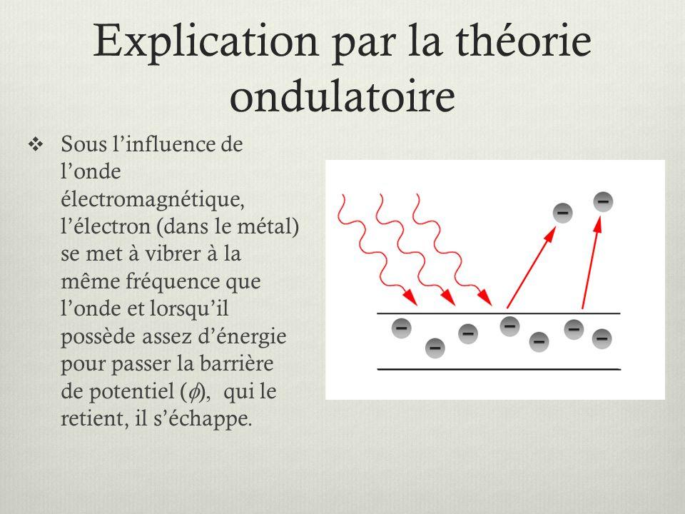 Explication par la théorie ondulatoire