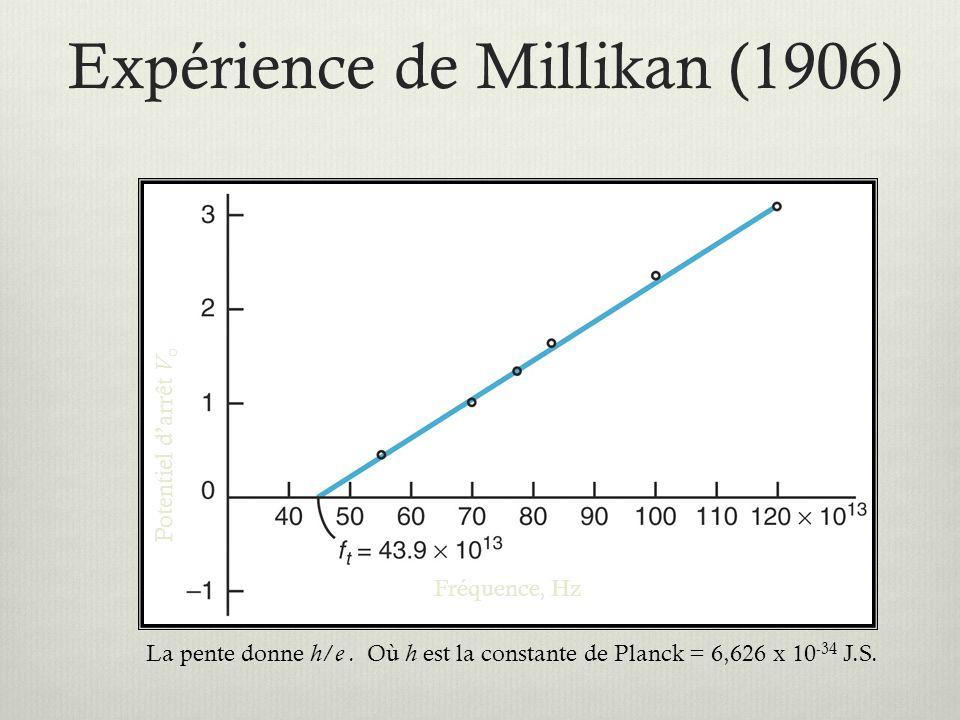 Expérience de Millikan (1906)