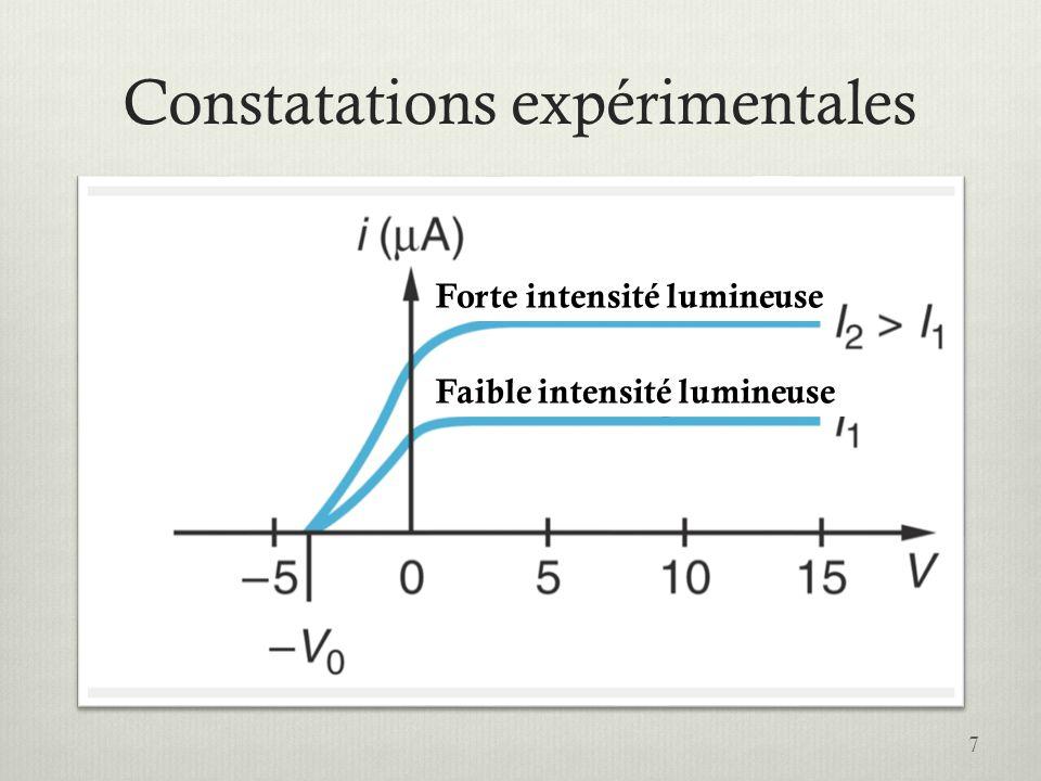 Constatations expérimentales