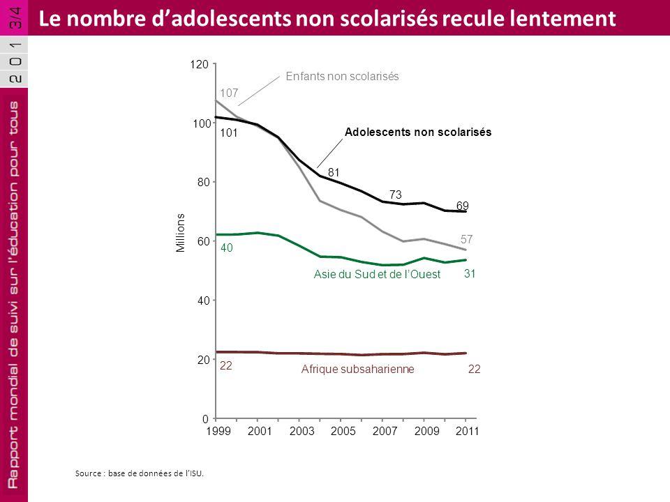 Le nombre d'adolescents non scolarisés recule lentement