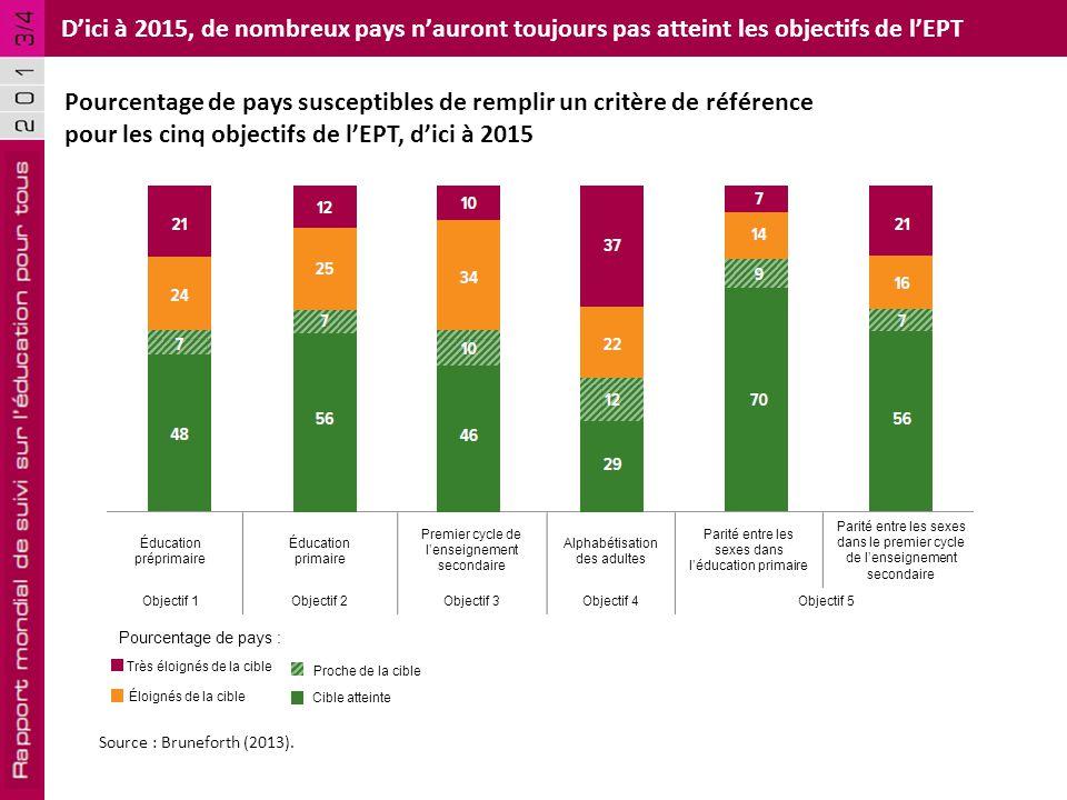 D'ici à 2015, de nombreux pays n'auront toujours pas atteint les objectifs de l'EPT