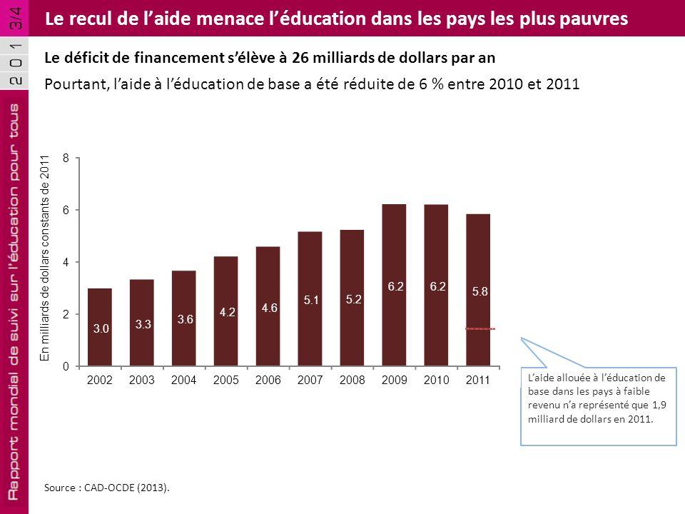Le recul de l'aide menace l'éducation dans les pays les plus pauvres