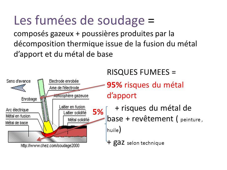 Les fumées de soudage = composés gazeux + poussières produites par la décomposition thermique issue de la fusion du métal d'apport et du métal de base