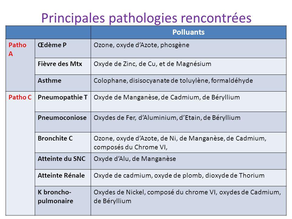 Principales pathologies rencontrées